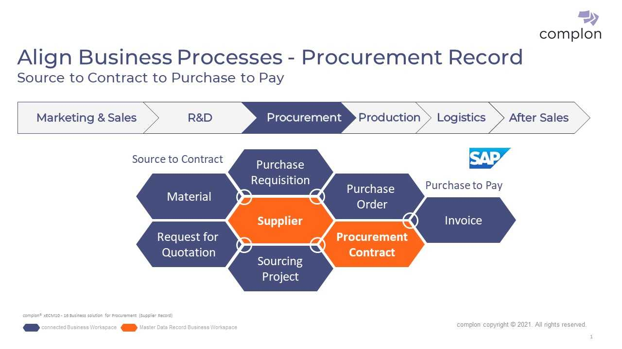 Lösung Einkauf - Procurement Record